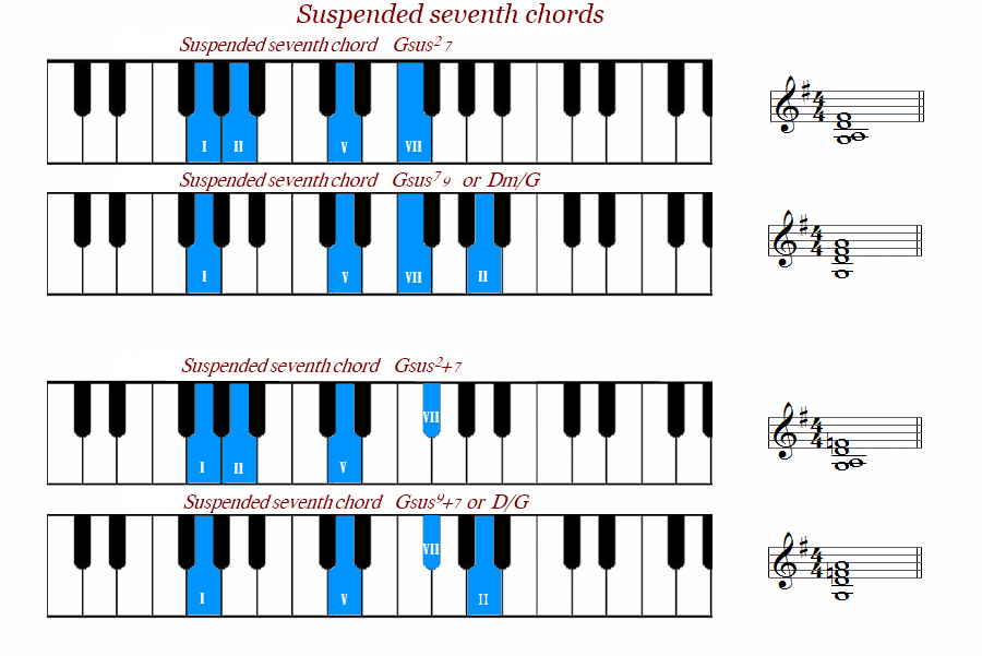 gsus chord piano Quotes